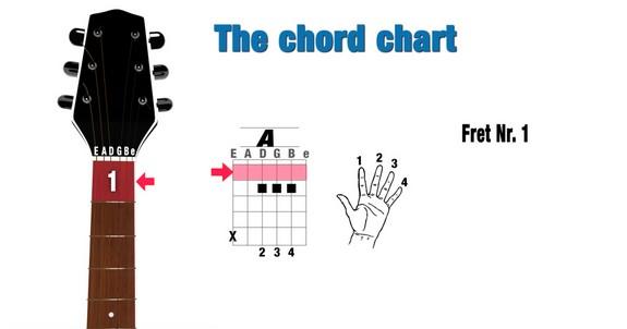 Cách bấm hợp âm 3