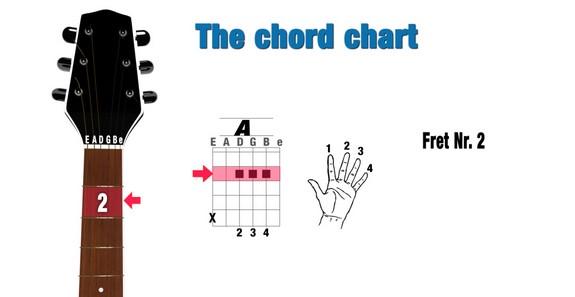 Cách bấm hợp âm 4