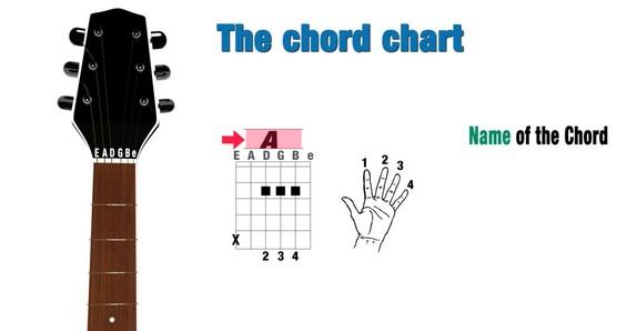 Cách bấm hợp âm 5