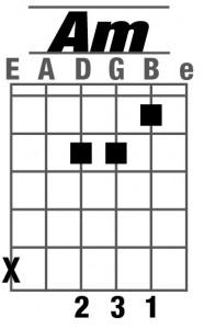 học đàn guitar cơ bản sao cho hiệu quả nhất