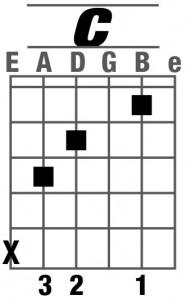 hợp âm guitar C