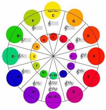 Hợp âm ghita - cấu tạo hợp âm Trưởng và Thứ