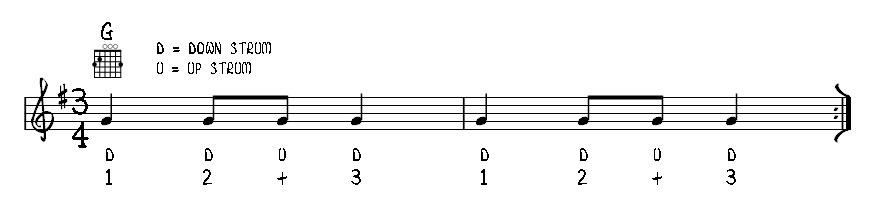 Học guitar đệm hát - 12 bài cơ bản cho nhịp 4/4 và 3/4