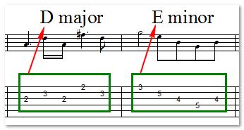 cach-tao-doan-ghita-solo-don-gian-tu-triads