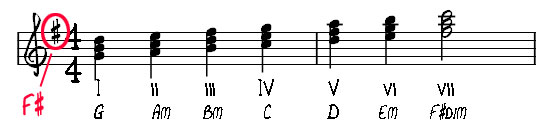 hop am G major scale