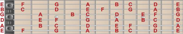 Bí quyết ghi nhớ vị trí từng nốt nhạc trên đàn guitar