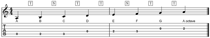 A_natural_minor_scale