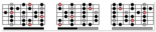 scale âm giai