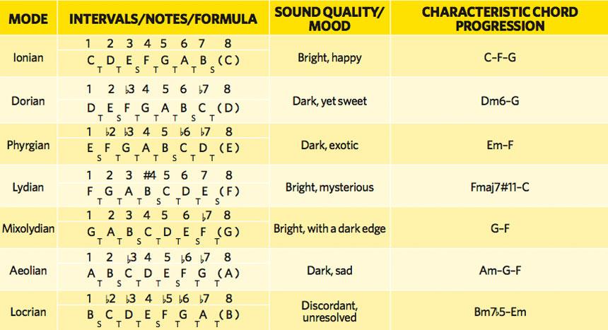 Cơ bản các loại âm giai
