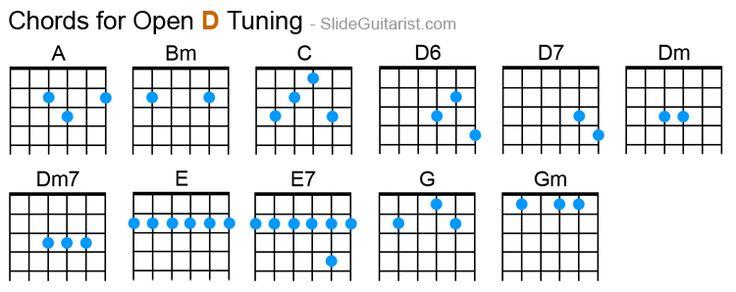 hợp âm kiểu D tuning