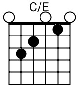 c_e-chord