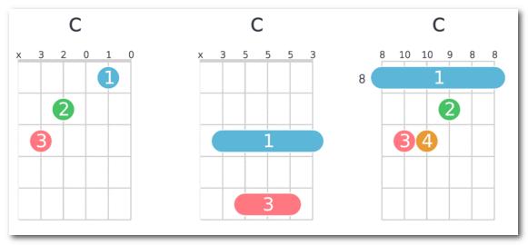 6 Bí kíp nhỏ giúp bạn chơi guitar tốt hơn